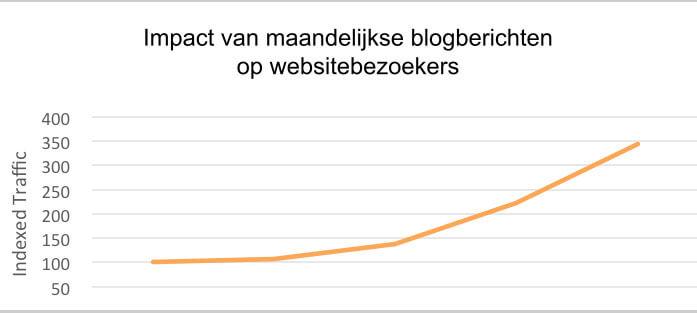Blogberichten-statistieken
