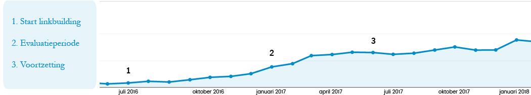 linkbuilding-statistieken